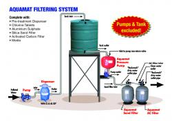Aquamat Filtering System COMPLETE