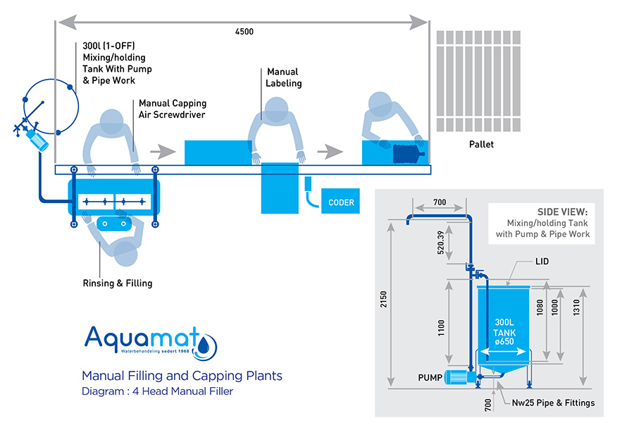 Aquamat Water Bottling Plant Diagram